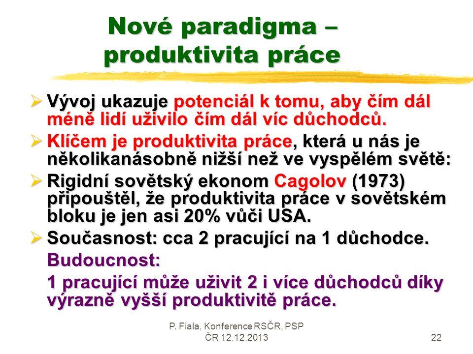 P. Fiala, Konference RSČR, PSP ČR 12.12.201322 Nové paradigma – produktivita práce  Vývoj ukazuje potenciál k tomu, aby čím dál méně lidí uživilo čím