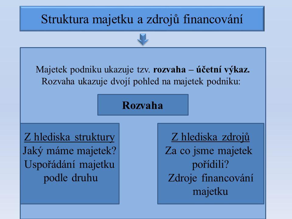 Majetek podniku ukazuje tzv. rozvaha – účetní výkaz. Rozvaha ukazuje dvojí pohled na majetek podniku: Struktura majetku a zdrojů financování Rozvaha Z