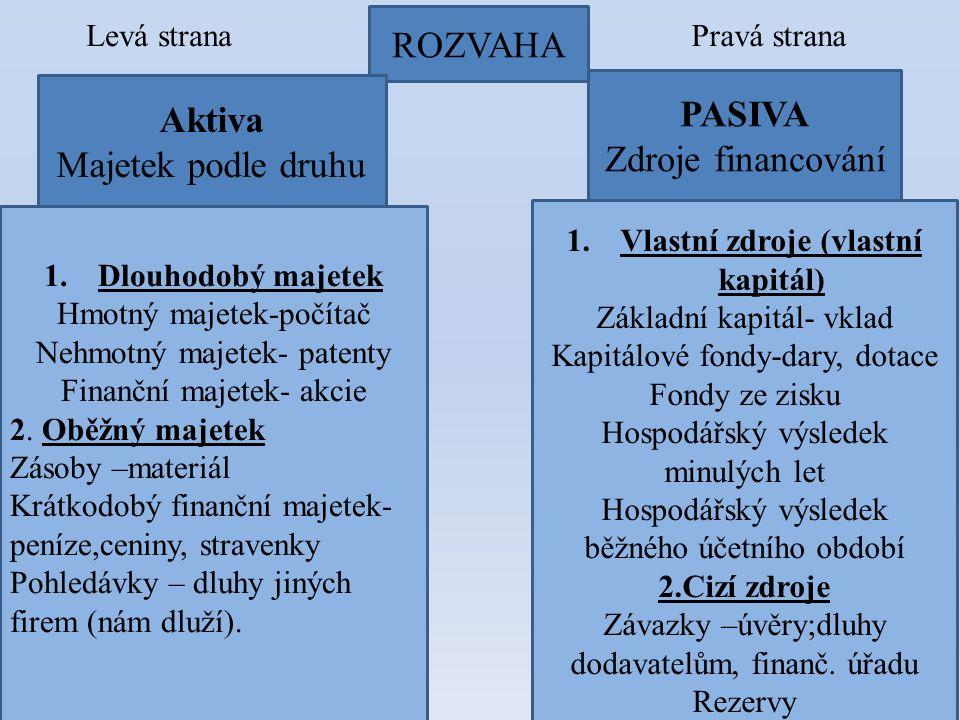 PASIVA Zdroje financování ROZVAHA Pravá strana 1.Dlouhodobý majetek Hmotný majetek-počítač Nehmotný majetek- patenty Finanční majetek- akcie 2. Oběžný