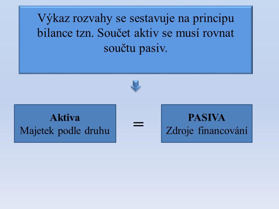 Výkaz rozvahy se sestavuje na principu bilance tzn. Součet aktiv se musí rovnat součtu pasiv. Aktiva Majetek podle druhu PASIVA Zdroje financování =
