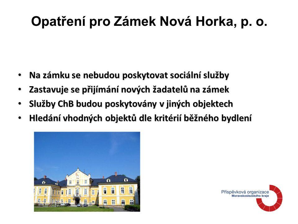 Opatření pro Zámek Nová Horka, p. o.