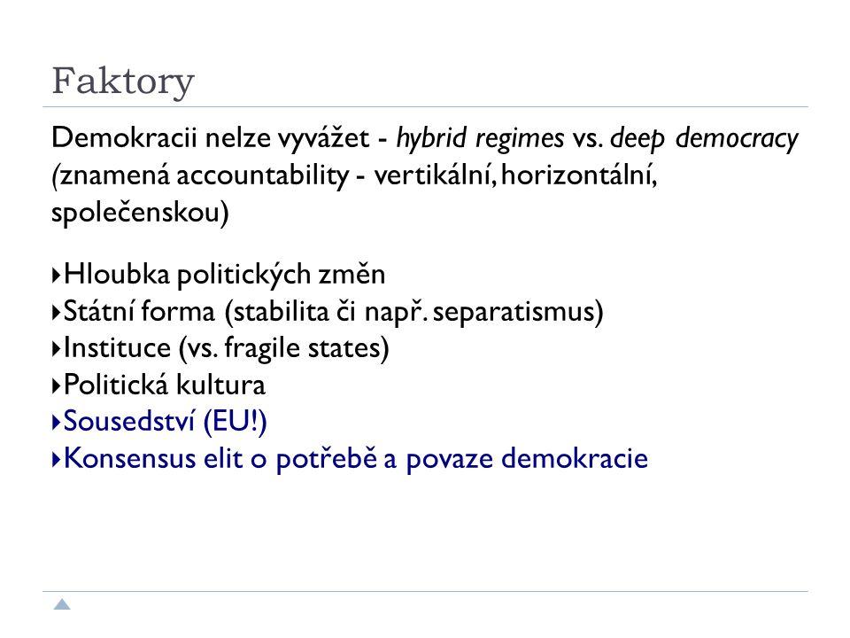 Faktory Demokracii nelze vyvážet - hybrid regimes vs.