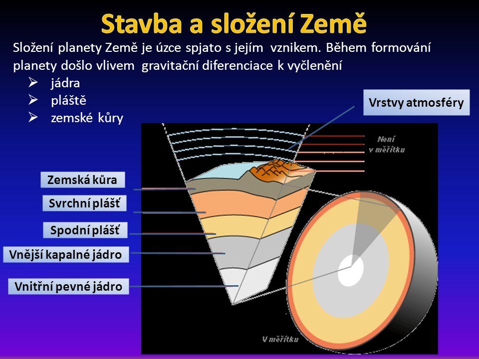 Vnitřní pevné jádro Vnější kapalné jádro Spodní plášť Svrchní plášť Zemská kůra Vrstvy atmosféry Složení planety Země je úzce spjato s jejím vznikem.