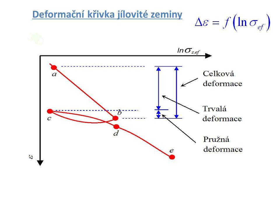 Deformační křivka jílovité zeminy Zakládání staveb Brno 2006