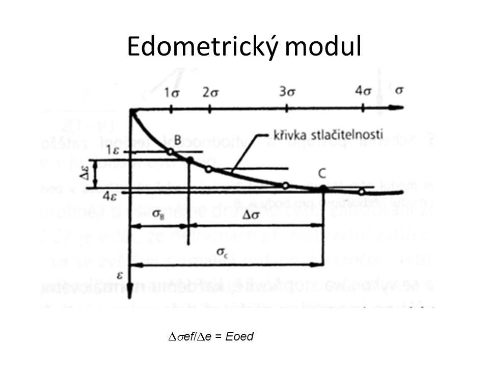 Edometrický modul  ef/  e = Eoed