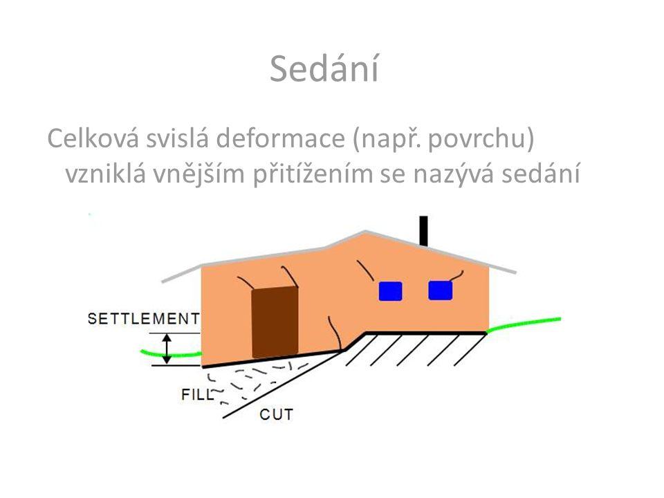 Sedání Celková svislá deformace (např. povrchu) vzniklá vnějším přitížením se nazývá sedání