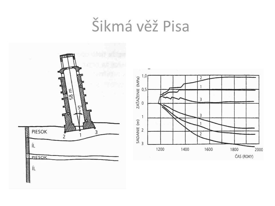 Rovnoměrné sedání může být nepříjemné změna povrchu terénu Nerovnoměrné sedání vyvolá napětí v konstrukci zapříčiní naklonění otázka provozuschopnosti