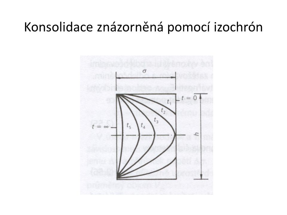 Konsolidace znázorněná pomocí izochrón