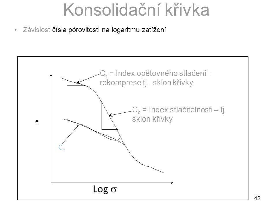 42 Konsolidační křivka Závislost čísla pórovitosti na logaritmu zatížení e C r = Index opětovného stlačení – rekomprese tj.
