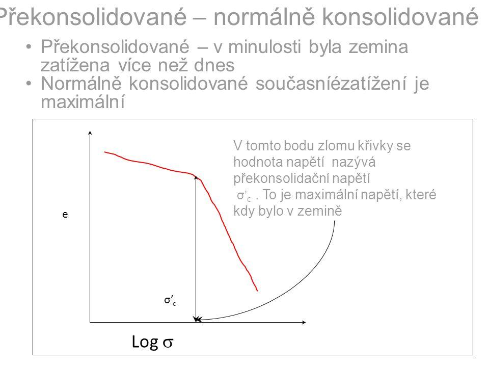 Vliv historie zatížení Zakládání staveb Brno 2006 normálně konsolidované zeminy překonsolidované zeminy