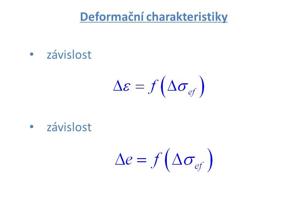 Deformační charakteristiky závislost