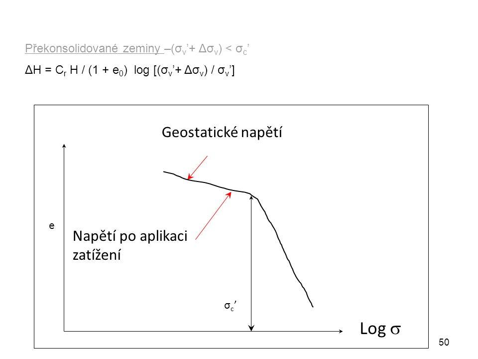 50 Překonsolidované zeminy –(σ v '+ Δσ v ) < σ c ' ΔH = C r H / (1 + e 0 ) log [(σ v '+ Δσ v ) / σ v '] e Geostatické napětí Napětí po aplikaci zatížení Log  σc'σc'
