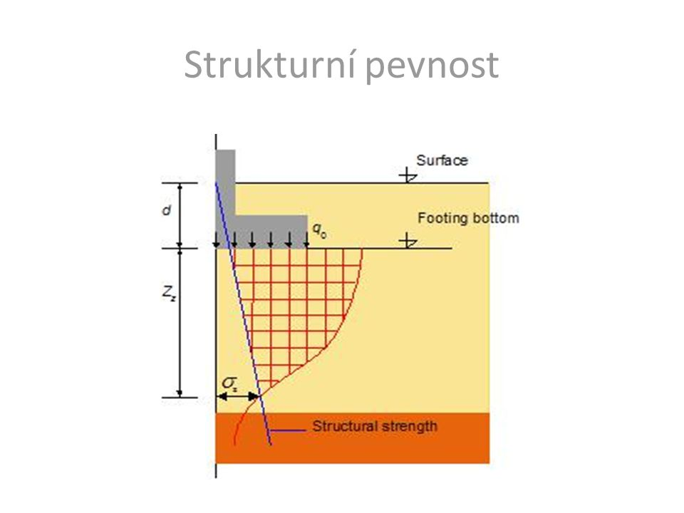 Strukturní pevnost