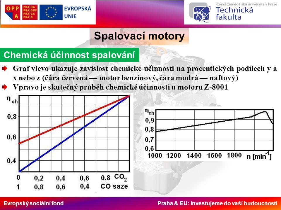 Evropský sociální fond Praha & EU: Investujeme do vaší budoucnosti Spalovací motory Chemická účinnost spalování Graf vlevo ukazuje závislost chemické účinnosti na procentických podílech y a x nebo z (čára červená — motor benzínový, čára modrá — naftový) Vpravo je skutečný průběh chemické účinnosti u motoru Z-8001