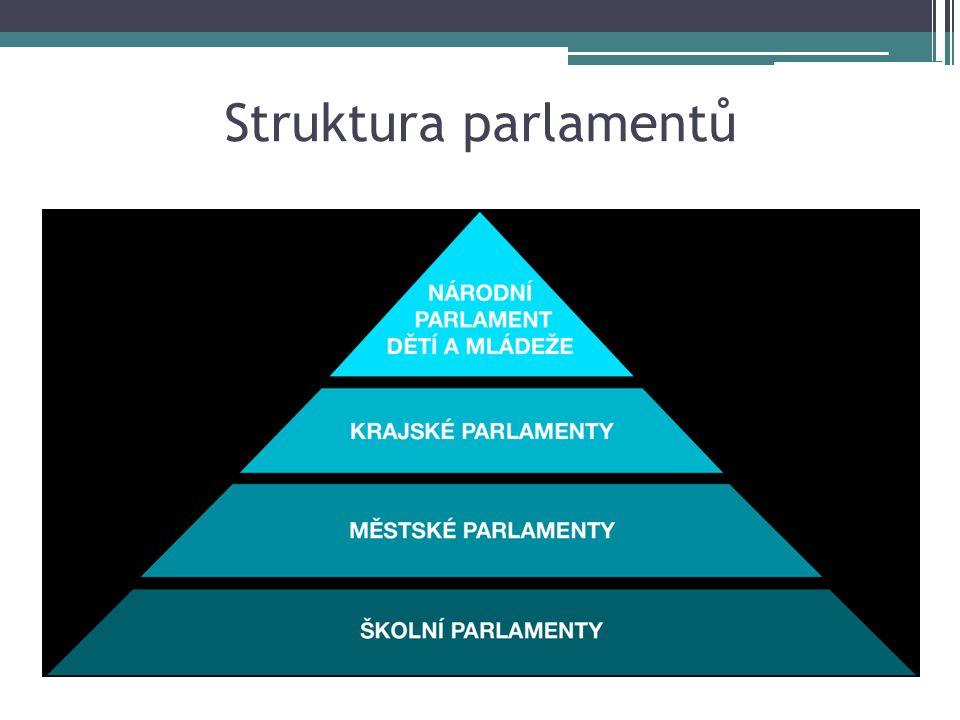 Struktura parlamentů