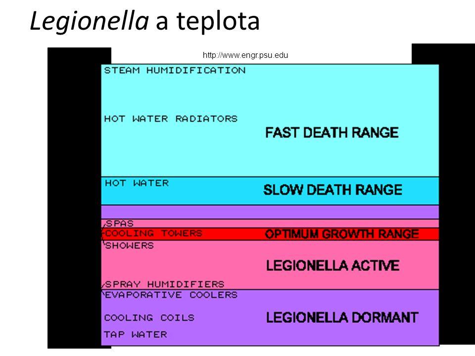Legionella a teplota http://www.engr.psu.edu