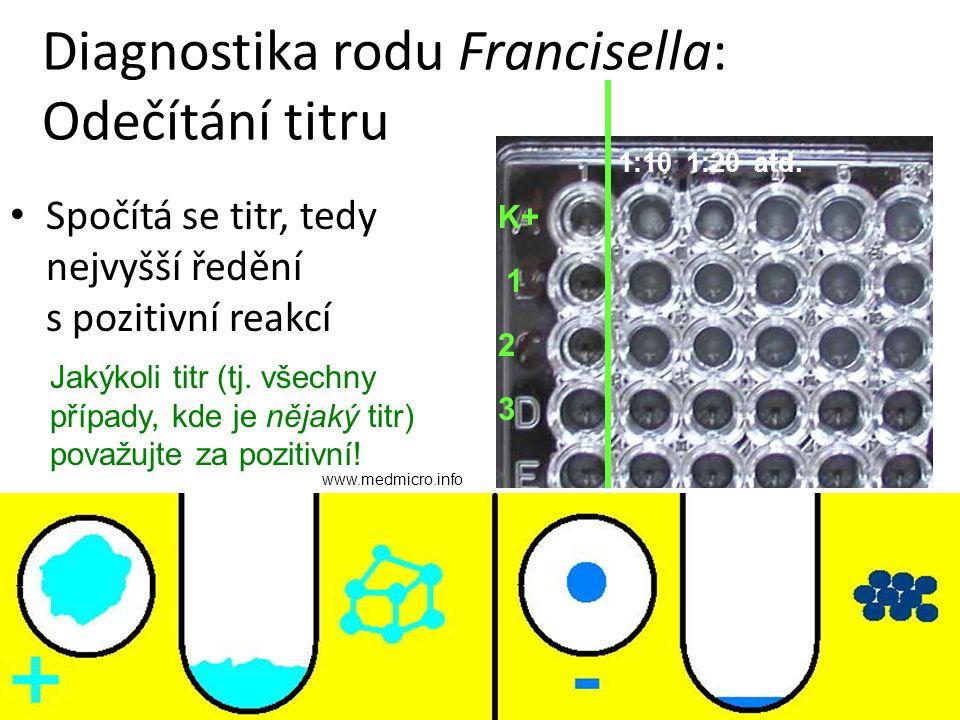 Diagnostika rodu Francisella: Odečítání titru Spočítá se titr, tedy nejvyšší ředění s pozitivní reakcí www.medmicro.info 1:101:20atd. Jakýkoli titr (t