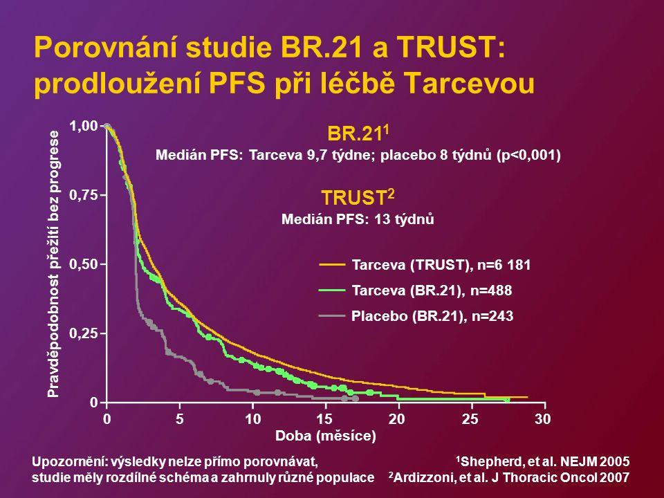 Porovnání studie BR.21 a TRUST: prodloužení PFS při léčbě Tarcevou Tarceva (BR.21), n=488 Placebo (BR.21), n=243 Medián PFS: Tarceva 9,7 týdne; placebo 8 týdnů (p<0,001) Pravděpodobnost přežití bez progrese 1,00 0,75 0,50 0,25 0 051015202530 Doba (měsíce) BR.21 1 Medián PFS: 13 týdnů TRUST 2 Tarceva (TRUST), n=6 181 Upozornění: výsledky nelze přímo porovnávat, studie měly rozdílné schéma a zahrnuly různé populace 1 Shepherd, et al.