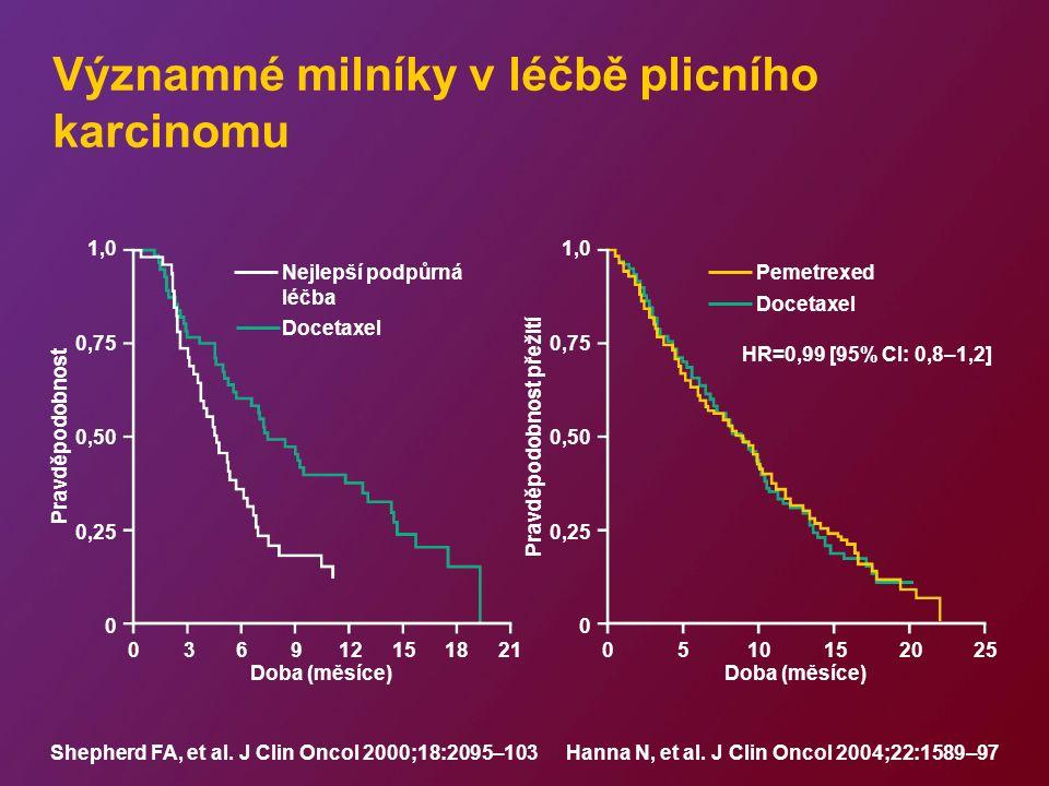 Významné milníky v léčbě plicního karcinomu 1,0 0,75 0,50 0,25 0 Pravděpodobnost přežití 0510152025 Doba (měsíce) Pemetrexed Docetaxel HR=0,99 [95% CI: 0,8–1,2] Hanna N, et al.
