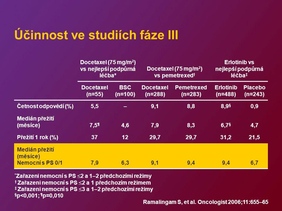 Účinnost ve studiích fáze III Docetaxel (75 mg/m 2 ) vs nejlepší podpůrná léčba* Docetaxel (75 mg/m 2 ) vs pemetrexed † Erlotinib vs nejlepší podpůrná léčba ‡ Docetaxel (n=55) BSC (n=100) Docetaxel (n=288) Pemetrexed (n=283) Erlotinib (n=488) Placebo (n=243) Četnost odpovědí (%)5,5–9,18,88,9 § 0,9 Medián přežití (měsíce)7,5 ¶ 4,67,98,36,7 § 4,7 Přežití 1 rok (%)371229,7 31,221,5 Medián přežití (měsíce) Nemocní s PS 0/17,96,39,19,4 6,7 * Zařazeni nemocní s PS  2 a 1–2 předchozími režimy † Zařazeni nemocní s PS  2 a 1 předchozím režimem ‡ Zařazeni nemocní s PS  3 a 1–2 předchozími režimy § p<0,001; ¶ p=0,010 Ramalingam S, et al.