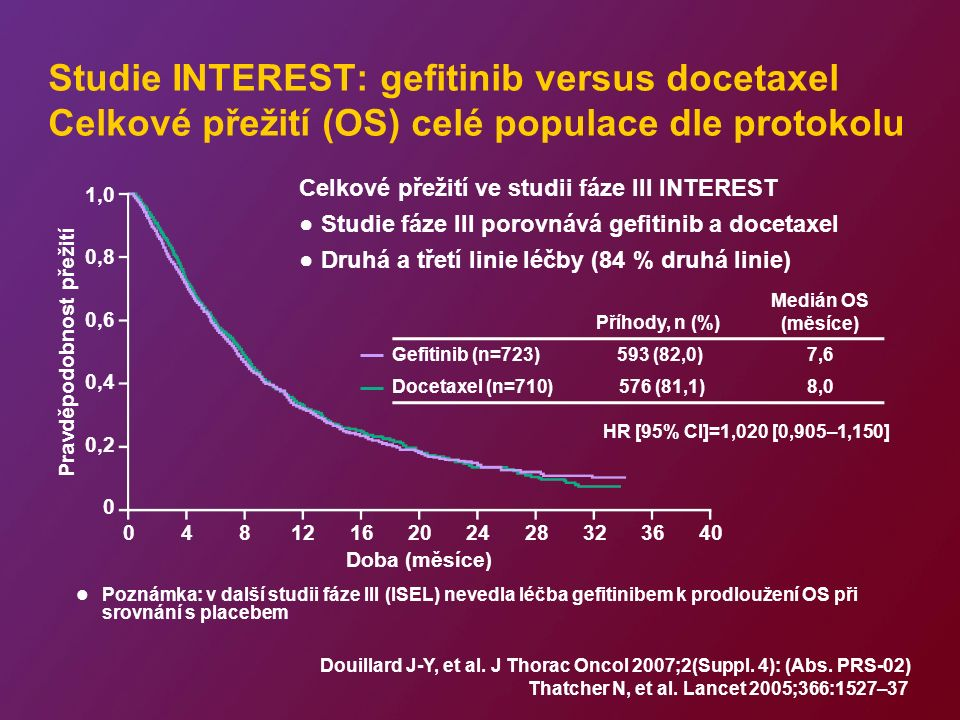 Příhody, n (%) Medián OS (měsíce) Gefitinib (n=723) 593 (82,0)7,6 Docetaxel (n=710)576 (81,1)8,0 0481216202428323640 1,0 0,8 0,6 0,4 0,2 0 Pravděpodobnost přežití Celkové přežití ve studii fáze III INTEREST ● Studie fáze III porovnává gefitinib a docetaxel ● Druhá a třetí linie léčby (84 % druhá linie) Studie INTEREST: gefitinib versus docetaxel Celkové přežití (OS) celé populace dle protokolu Poznámka: v další studii fáze III (ISEL) nevedla léčba gefitinibem k prodloužení OS při srovnání s placebem Douillard J-Y, et al.