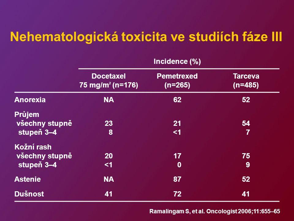 Nehematologická toxicita ve studiích fáze III Incidence (%) Docetaxel 75 mg/m 2 (n=176) Pemetrexed (n=265) Tarceva (n=485) AnorexiaNA6252 Průjem všechny stupně stupeň 3–4 23 8 21 <1 54 7 Kožní rash všechny stupně stupeň 3–4 20 <1 17 0 75 9 AstenieNA8752 Dušnost417241 Ramalingam S, et al.