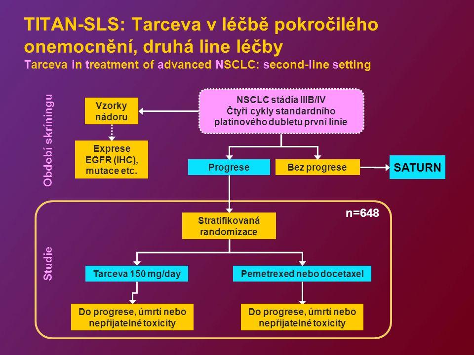 TITAN-SLS: Tarceva v léčbě pokročilého onemocnění, druhá line léčby Tarceva in treatment of advanced NSCLC: second-line setting ProgreseBez progrese Vzorky nádoru Tarceva 150 mg/dayPemetrexed nebo docetaxel Stratifikovaná randomizace Exprese EGFR (IHC), mutace etc.