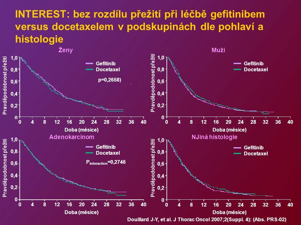 INTEREST: bez rozdílu přežití při léčbě gefitinibem versus docetaxelem v podskupinách dle pohlaví a histologie ŽenyMuži AdenokarcinomNJiná histologie Douillard J-Y, et al.