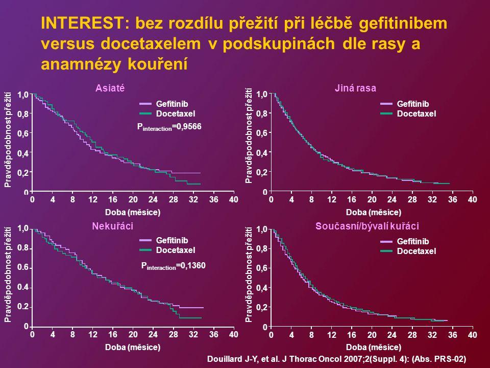 AsiatéJiná rasa NekuřáciSoučasní/bývalí kuřáci INTEREST: bez rozdílu přežití při léčbě gefitinibem versus docetaxelem v podskupinách dle rasy a anamnézy kouření Gefitinib Docetaxel Gefitinib Docetaxel 1,0 0,8 0,6 0,4 0,2 0 0481216202428323640 1,0 0,8 0,6 0,4 0,2 0 0481216202428323640 1,0 0,8 0,6 0,4 0,2 0 0481216202428323640 P interaction =0,9566 1,0 0.8 0.6 0.4 0.2 0 0481216202428323640 Gefitinib Docetaxel P interaction =0,1360 Gefitinib Docetaxel Douillard J-Y, et al.