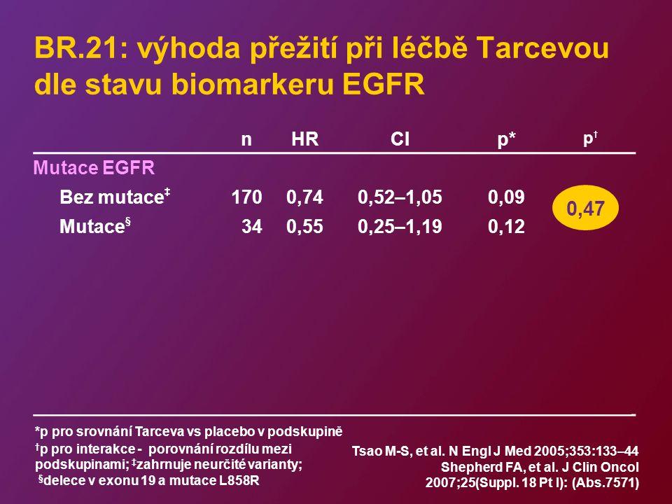 nHRCIp* p†p† Mutace EGFR Bez mutace ‡ 1700,740,52–1,050,09 Mutace § 340,550,25–1,190,12 Exprese EGFR (IHC) IHC+1840,680,49–0,950,02 IHC–1410,930,63–1,360,70 Počet kopií genu (FISH) Nízký980,800,49–1,290,35 Vysoký610,430,23–0,78 0,004 0,12 0,25 0,47 BR.21: výhoda přežití při léčbě Tarcevou dle stavu biomarkeru EGFR *p pro srovnání Tarceva vs placebo v podskupině † p pro interakce - porovnání rozdílu mezi podskupinami; ‡ zahrnuje neurčité varianty; § delece v exonu 19 a mutace L858R Tsao M-S, et al.