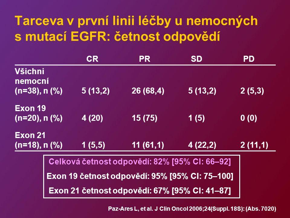 Tarceva v první linii léčby u nemocných s mutací EGFR: četnost odpovědí CRPRSDPD Všichni nemocní (n=38), n (%) 5 (13,2) 26 (68,4) 5 (13,2) 2 (5,3) Exon 19 (n=20), n (%)4 (20)15 (75)1 (5)0 (0) Exon 21 (n=18), n (%) 1 (5,5) 11 (61,1) 4 (22,2) 2 (11,1) Celková četnost odpovědí: 82% [95% CI: 66–92] Exon 19 četnost odpovědí: 95% [95% CI: 75–100] Exon 21 četnost odpovědí: 67% [95% CI: 41–87] Paz-Ares L, et al.