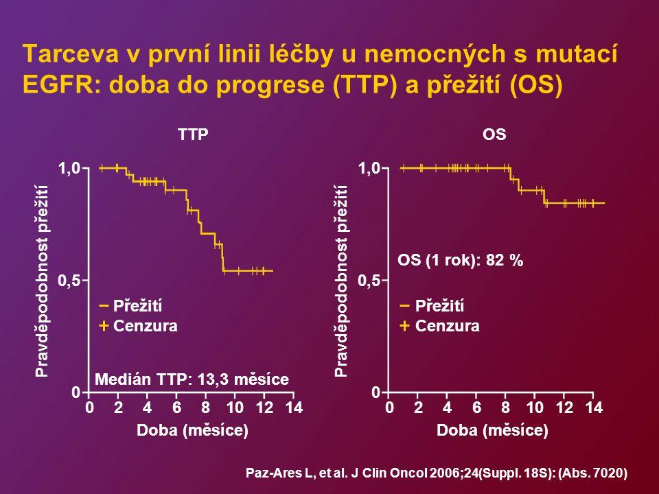 Tarceva v první linii léčby u nemocných s mutací EGFR: doba do progrese (TTP) a přežití (OS) Doba (měsíce) OS Paz-Ares L, et al.