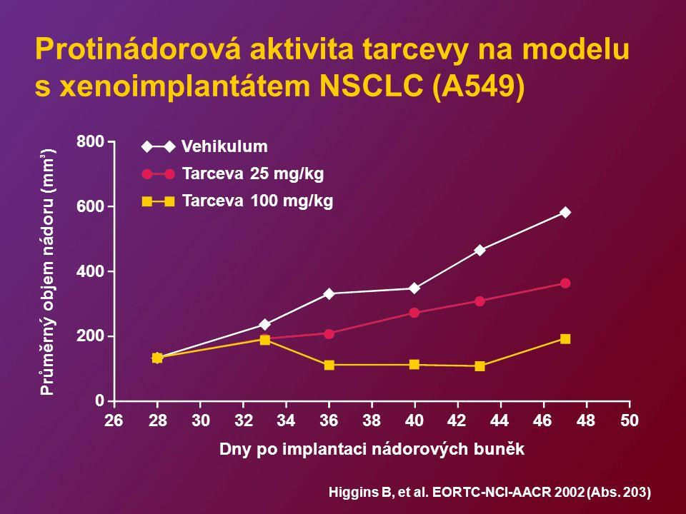 Protinádorová aktivita tarcevy na modelu s xenoimplantátem NSCLC (A549) 800 600 400 200 0 26283032343638404244464850 Dny po implantaci nádorových buněk Průměrný objem nádoru (mm 3 ) Higgins B, et al.