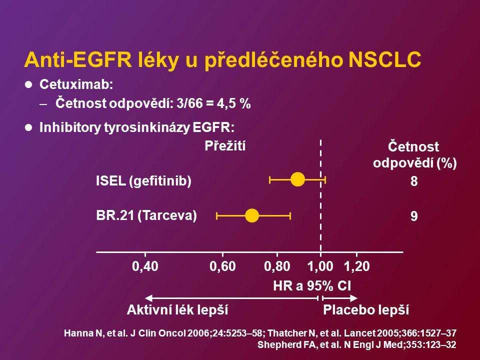 Anti-EGFR léky u předléčeného NSCLC Cetuximab: –Četnost odpovědí: 3/66 = 4,5 % Inhibitory tyrosinkinázy EGFR: Hanna N, et al.