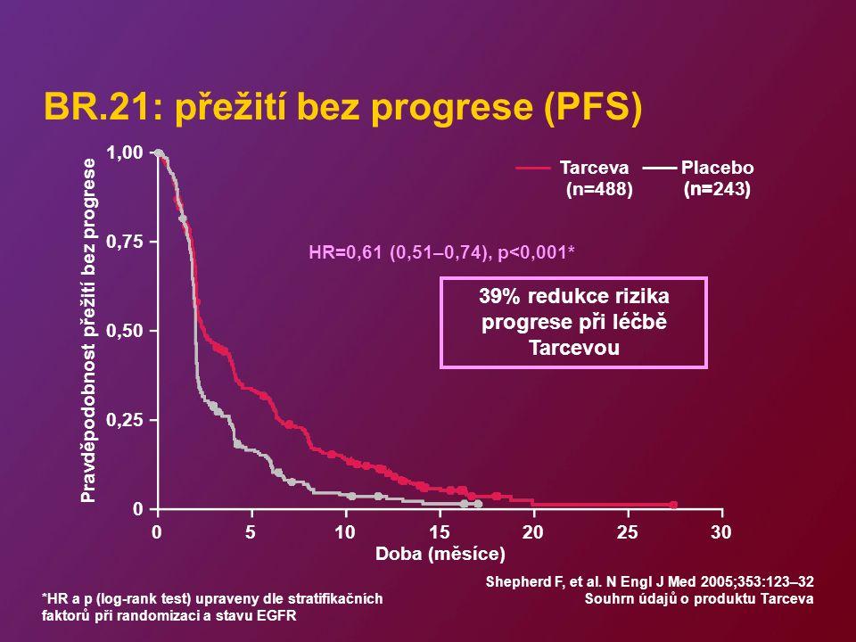 BR.21: přežití bez progrese (PFS) Pravděpodobnost přežití bez progrese 1,00 0,75 0,50 0,25 0 Tarceva (n=488) Placebo (n=243) 39% redukce rizika progrese při léčbě Tarcevou HR=0,61 (0,51–0,74), p<0,001* (n=) 051015202530 Doba (měsíce) Shepherd F, et al.