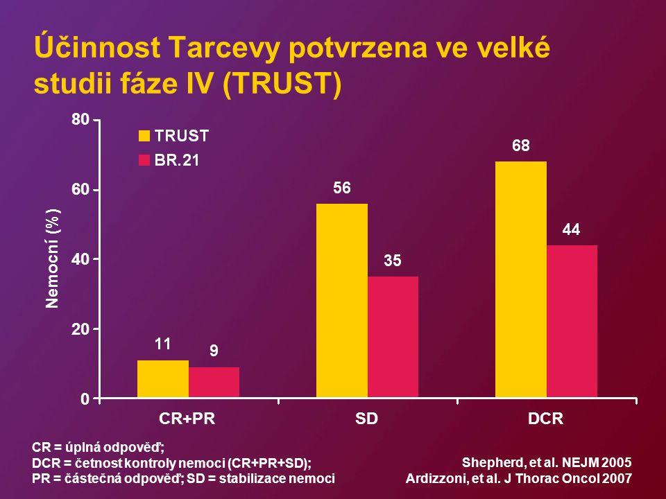 Účinnost Tarcevy potvrzena ve velké studii fáze IV (TRUST) CR = úplná odpověď; DCR = četnost kontroly nemoci (CR+PR+SD); PR = částečná odpověď; SD = stabilizace nemoci Nemocní (%) 80 60 40 20 0 CR+PRSDDCR Shepherd, et al.