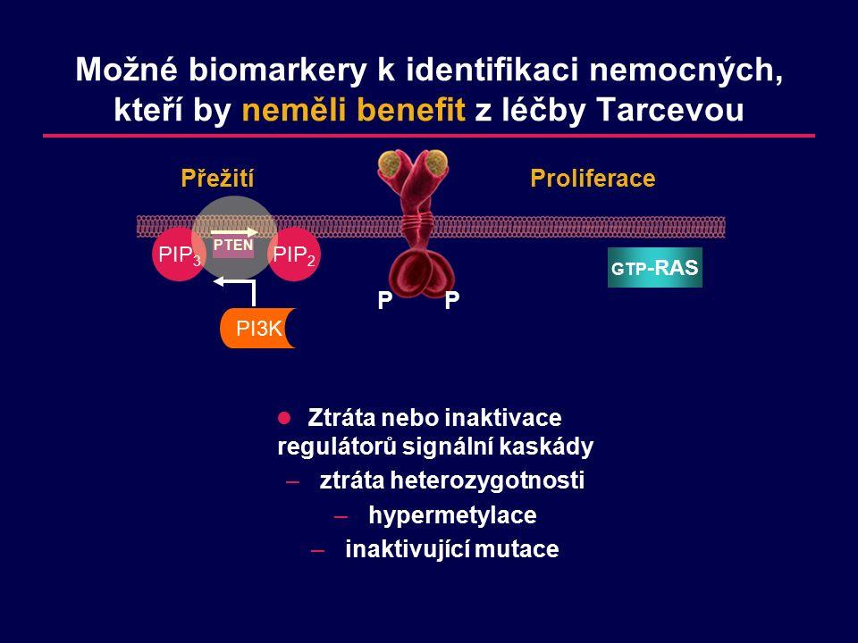 PP GTP -RAS Proliferace Přežití PIP 2 PI3K PIP 3 PTEN Ztráta nebo inaktivace regulátorů signální kaskády –ztráta heterozygotnosti –hypermetylace –inaktivující mutace Možné biomarkery k identifikaci nemocných, kteří by neměli benefit z léčby Tarcevou