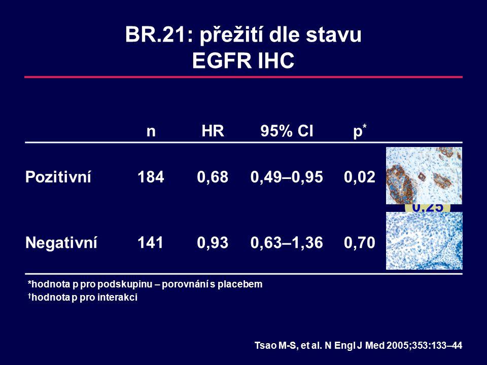 0,25 nHR95% CIp*p* p†p† Pozitivní1840,680,49–0,950,02 Negativní1410,930,63–1,360,70 BR.21: přežití dle stavu EGFR IHC *hodnota p pro podskupinu – porovnání s placebem Tsao M-S, et al.