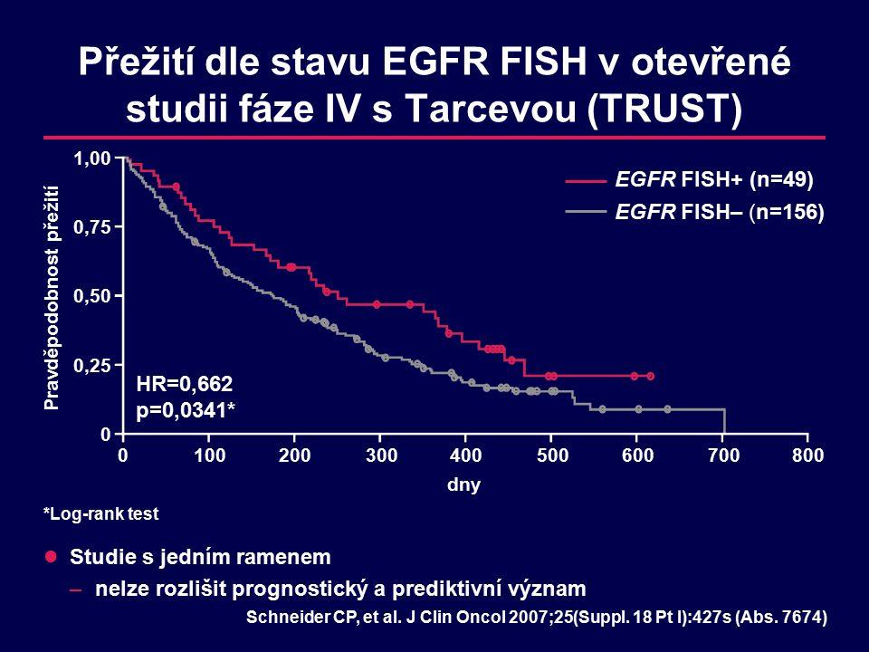 Přežití dle stavu EGFR FISH v otevřené studii fáze IV s Tarcevou (TRUST) Schneider CP, et al.