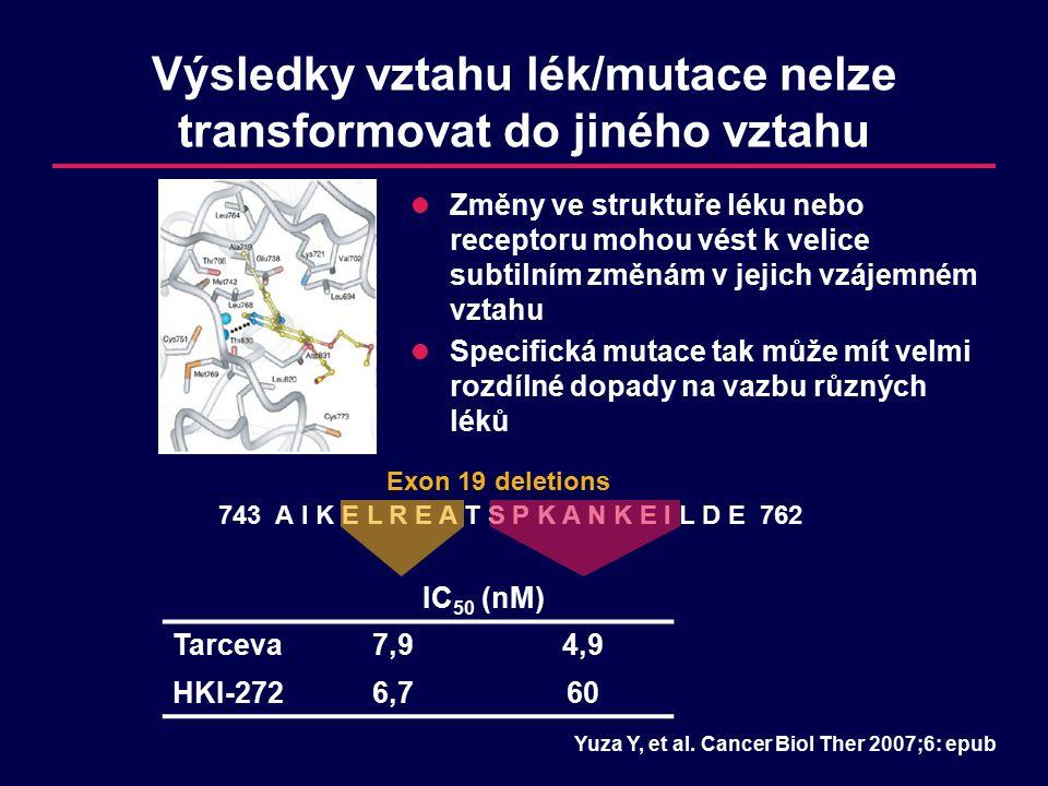 Výsledky vztahu lék/mutace nelze transformovat do jiného vztahu Změny ve struktuře léku nebo receptoru mohou vést k velice subtilním změnám v jejich vzájemném vztahu Specifická mutace tak může mít velmi rozdílné dopady na vazbu různých léků IC 50 (nM) Tarceva7,94,9 HKI-2726,760 743 A I K E L R E A T S P K A N K E I L D E 762 Exon 19 deletions Yuza Y, et al.