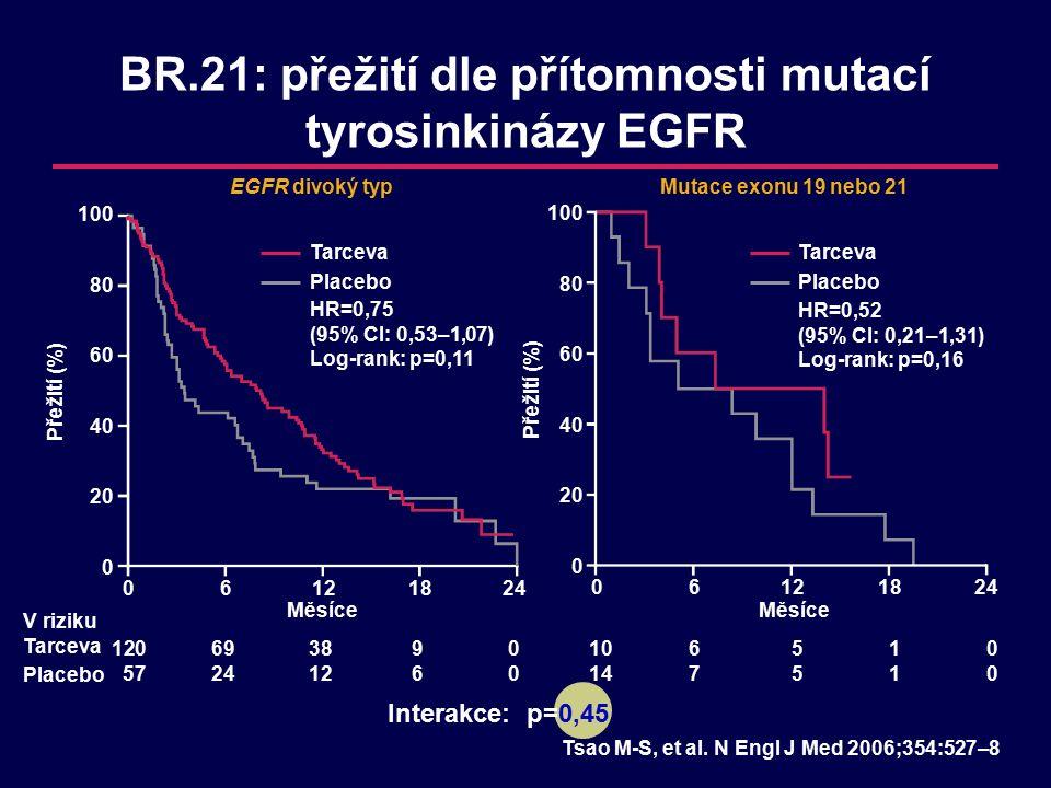 BR.21: přežití dle přítomnosti mutací tyrosinkinázy EGFR V riziku Tarceva Placebo Měsíce 06121824 120693890 57241260 Přežití (%) 100 80 60 40 20 0 Měsíce Tarceva Placebo HR=0,75 (95% CI: 0,53–1,07) Log-rank: p=0,11 Tsao M-S, et al.