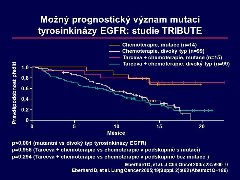 Možný prognostický význam mutací tyrosinkinázy EGFR: studie TRIBUTE 1,0 0,8 0,6 0,4 0,2 0 Pravděpodobnost přežití 05101520 Měsíce Chemoterapie, mutace (n=14) Chemoterapie, divoký typ (n=99) Eberhard D, et al.