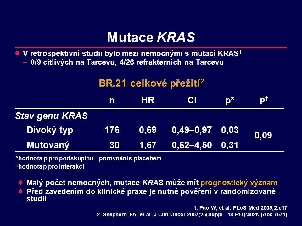 Mutace KRAS V retrospektivní studii bylo mezi nemocnými s mutací KRAS 1 –0/9 citlivých na Tarcevu, 4/26 refrakterních na Tarcevu 1.