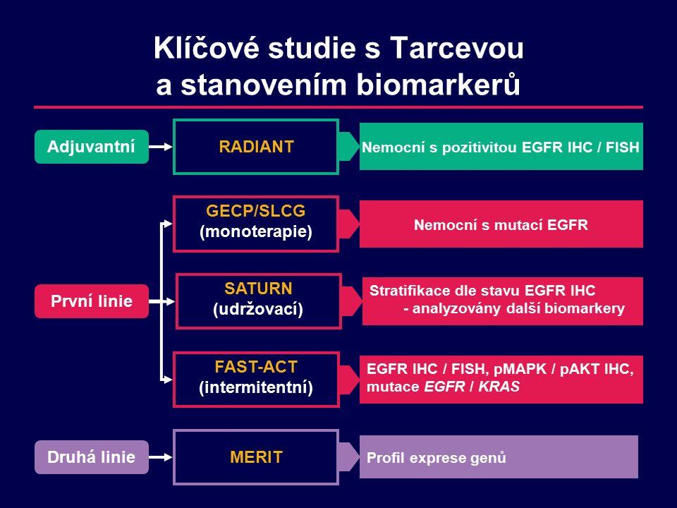 Klíčové studie s Tarcevou a stanovením biomarkerů Adjuvantní RADIANT Nemocní s pozitivitou EGFR IHC / FISH První linie GECP/SLCG (monoterapie) Nemocní s mutací EGFR SATURN (udržovací) Stratifikace dle stavu EGFR IHC - analyzovány další biomarkery FAST-ACT (intermitentní) EGFR IHC / FISH, pMAPK / pAKT IHC, mutace EGFR / KRAS Druhá linie MERIT Profil exprese genů