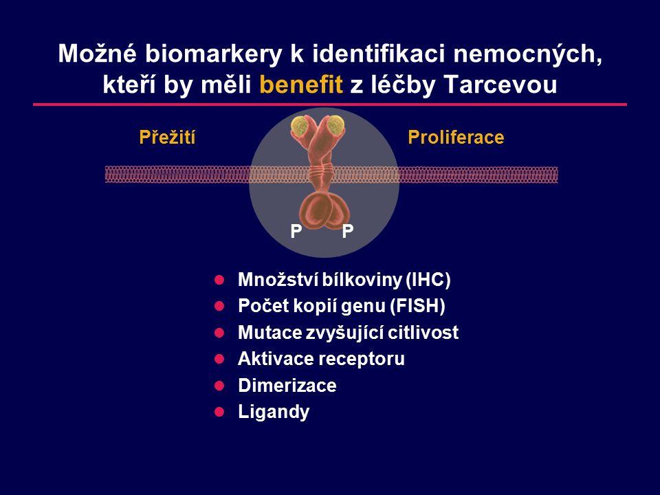 PP Proliferace Přežití Množství bílkoviny (IHC) Počet kopií genu (FISH) Mutace zvyšující citlivost Aktivace receptoru Dimerizace Ligandy Možné biomarkery k identifikaci nemocných, kteří by měli benefit z léčby Tarcevou