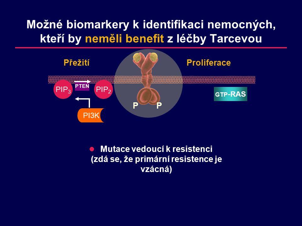 PP GTP -RAS Proliferace Přežití PIP 2 PI3K PIP 3 PTEN Mutace vedoucí k resistenci (zdá se, že primární resistence je vzácná) Možné biomarkery k identifikaci nemocných, kteří by neměli benefit z léčby Tarcevou