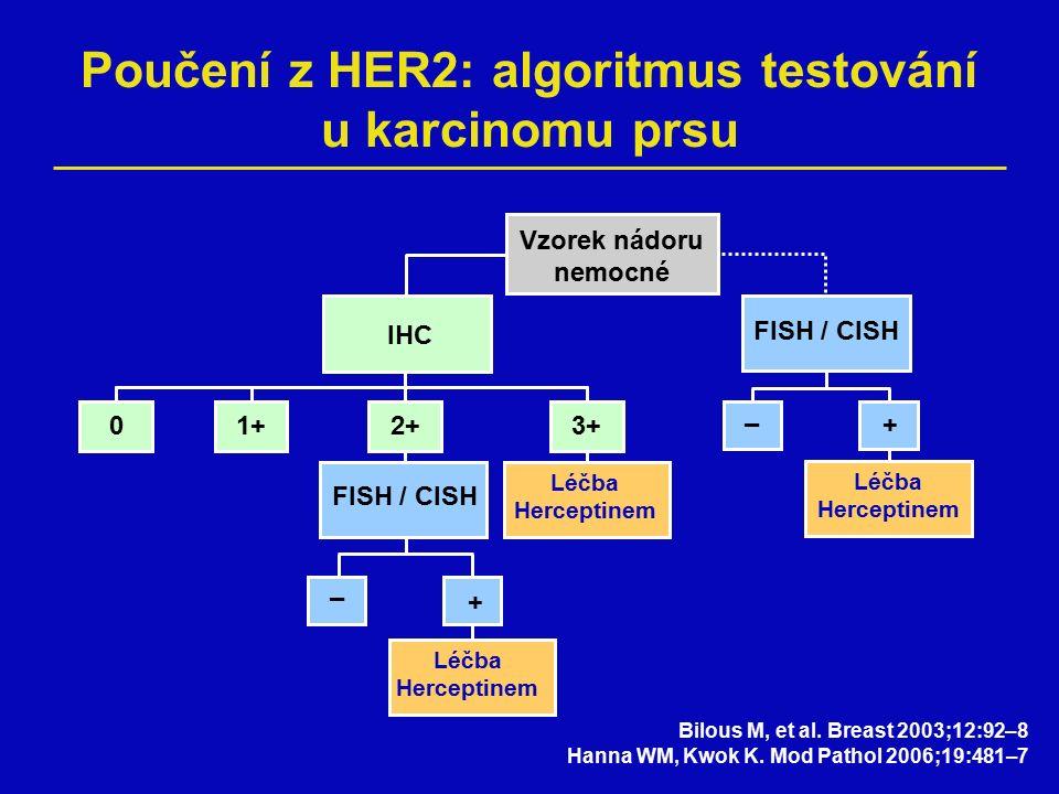 Poučení z HER2: algoritmus testování u karcinomu prsu + – FISH / CISH Vzorek nádoru nemocné IHC 2+3+ 1+ 0 + FISH / CISH + – Léčba Herceptinem Bilous M, et al.