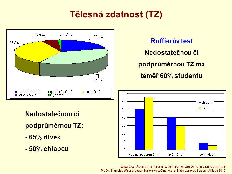 Tělesná zdatnost (TZ) Ruffierův test Nedostatečnou či podprůměrnou TZ má téměř 60% studentů Nedostatečnou či podprůměrnou TZ: - 65% dívek - 50% chlapců ANALÝZA ŽIVOTNÍHO STYLU A ZDRAVÍ MLÁDEŽE V KRAJI VYSOČINA MUDr.