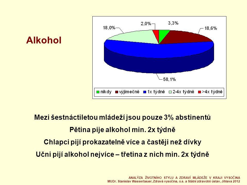 Alkohol Mezi šestnáctiletou mládeží jsou pouze 3% abstinentů Pětina pije alkohol min.