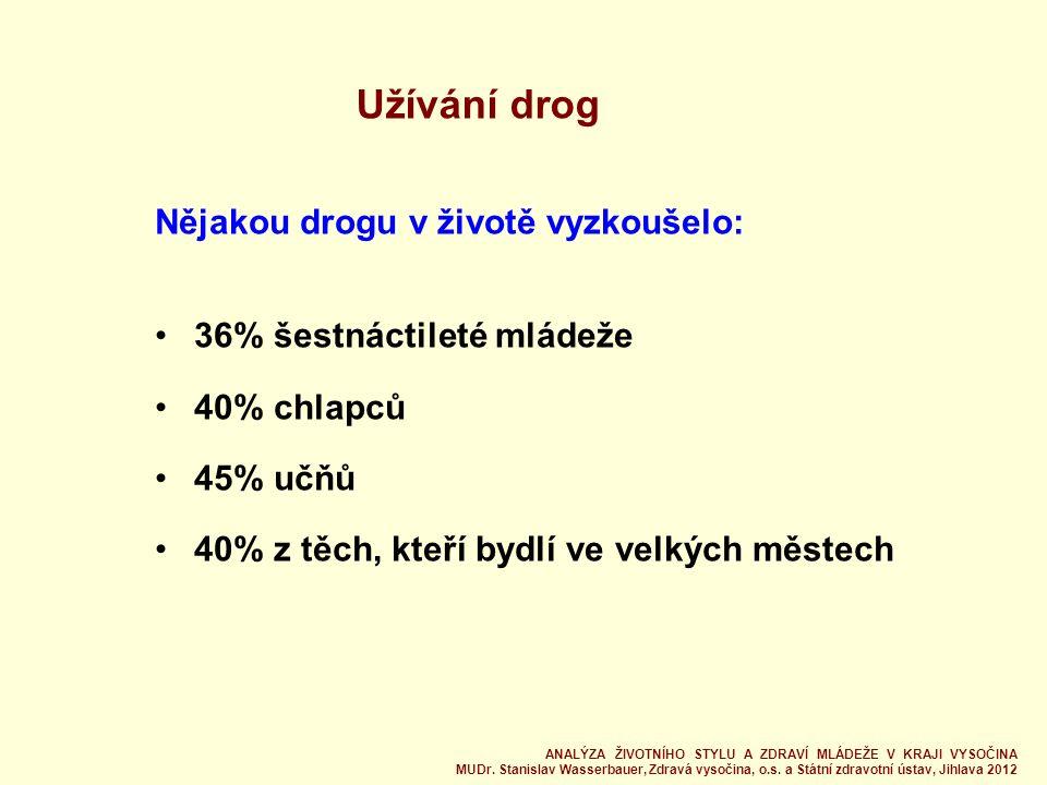 Užívání drog Nějakou drogu v životě vyzkoušelo: 36% šestnáctileté mládeže 40% chlapců 45% učňů 40% z těch, kteří bydlí ve velkých městech ANALÝZA ŽIVOTNÍHO STYLU A ZDRAVÍ MLÁDEŽE V KRAJI VYSOČINA MUDr.